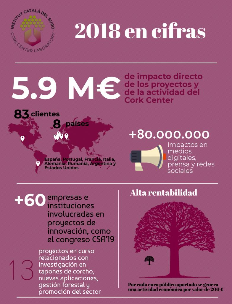 Infografía 2018 -ESP