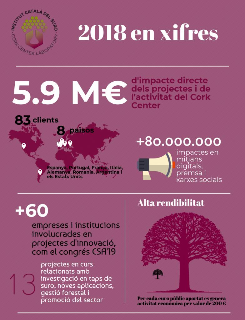 2018 en xifres - institut català del suro - icsuro