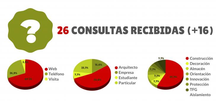 26 CONSULTas recibidas (+16)